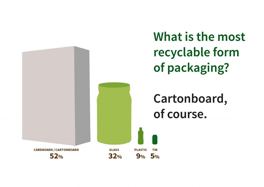 pro Carton stats on carton board being the most recyclable material